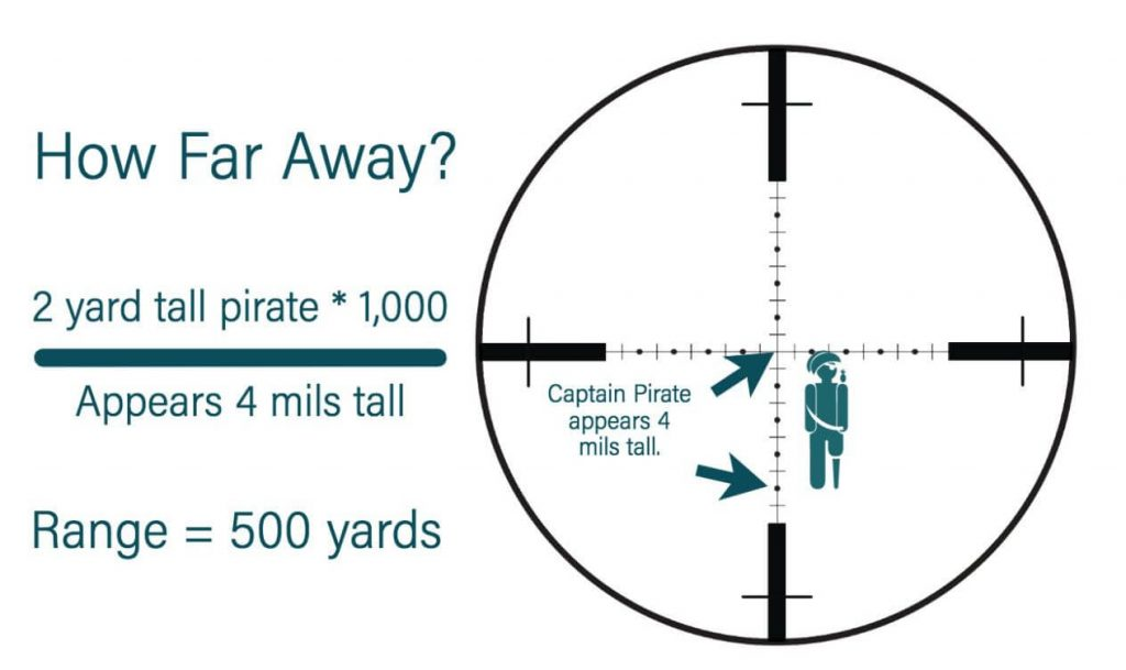 estimate distance of a target using the scopes mils