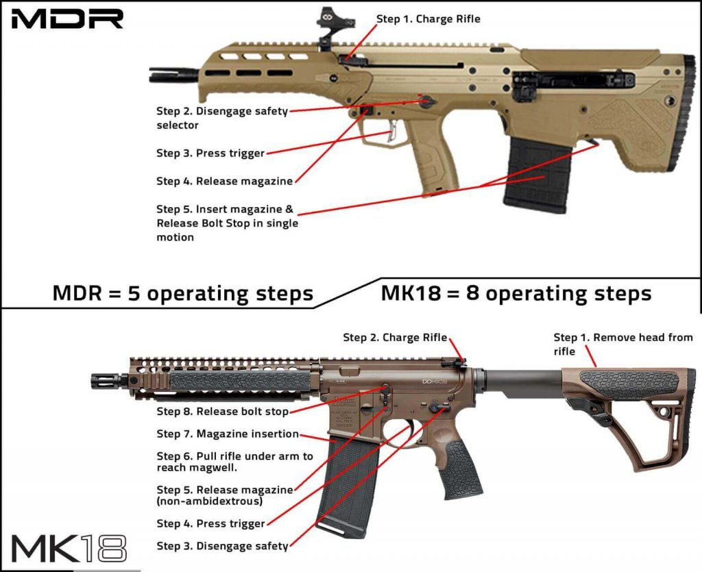 MDR vs the MK18 Rifle